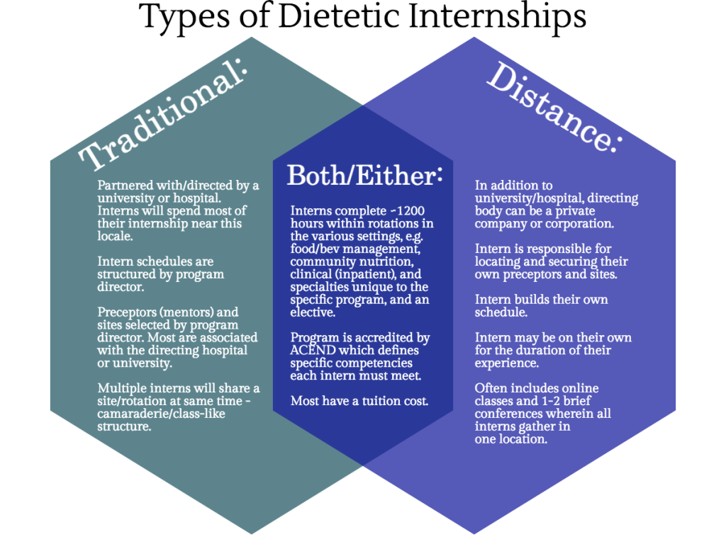 Distance vs traditional dietetic internships